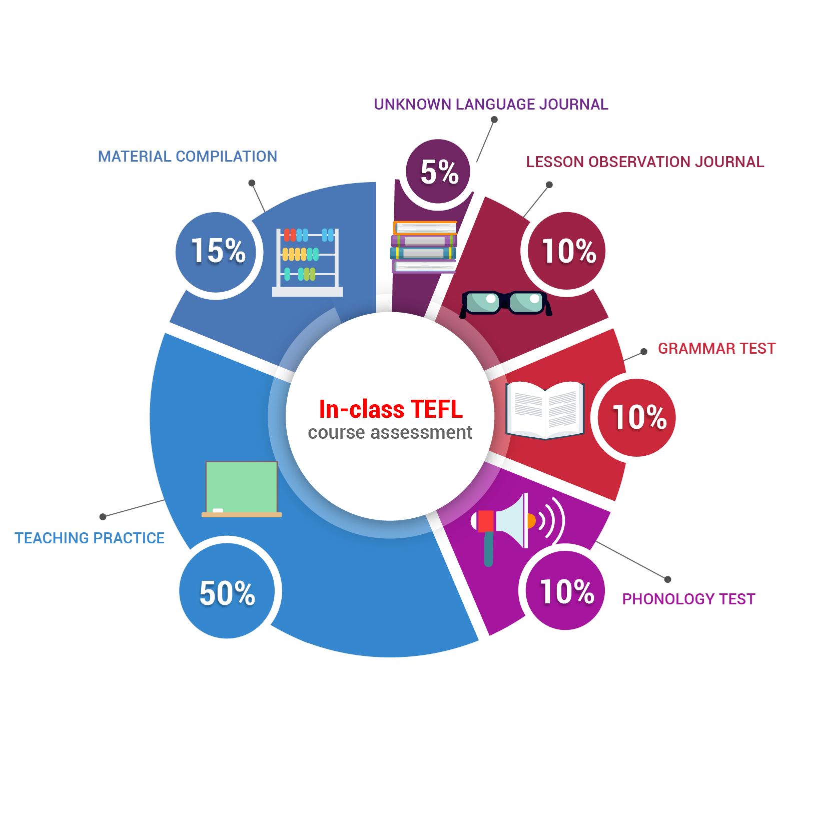 in-class TEFL course assessment pie chart